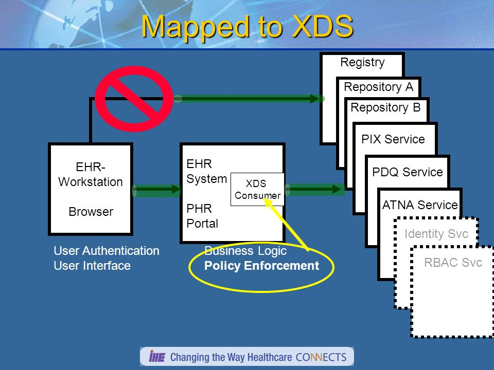 Mapped to XDS EHR- Workstation Browser EHR System PHR Portal Registry User Authentication User Interface Business Logic Policy Enforcement Repository A Repository B PIX Service PDQ Service ATNA Service Identity Svc RBAC Svc XDS Consumer