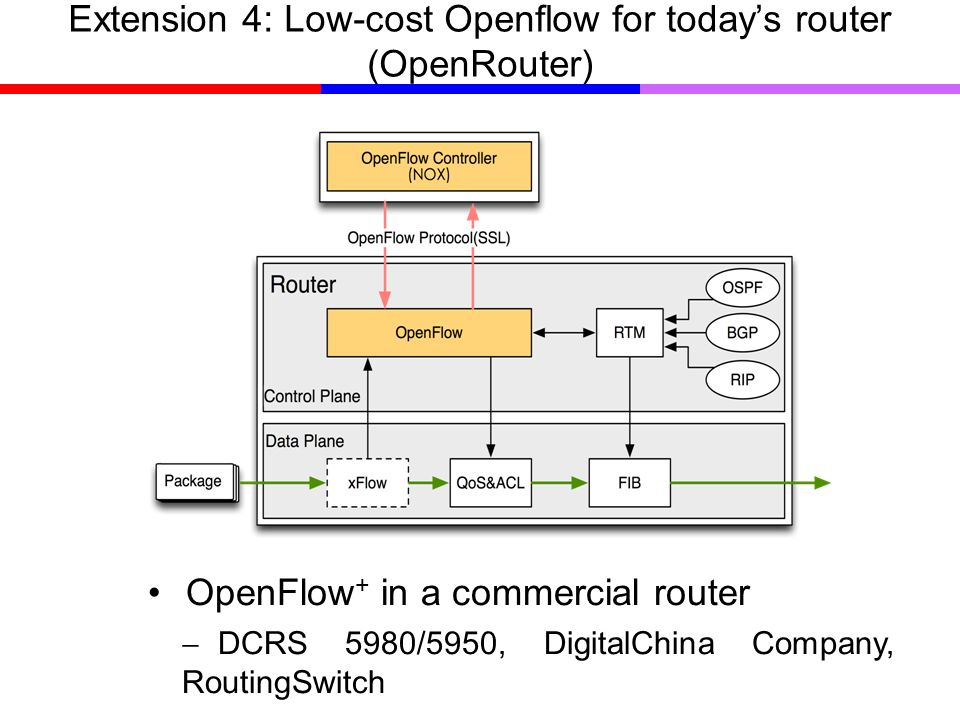 Extension 4: Low-cost Openflow for todays router (OpenRouter) OpenFlow + in a commercial router DCRS 5980/5950, DigitalChina Company, RoutingSwitch