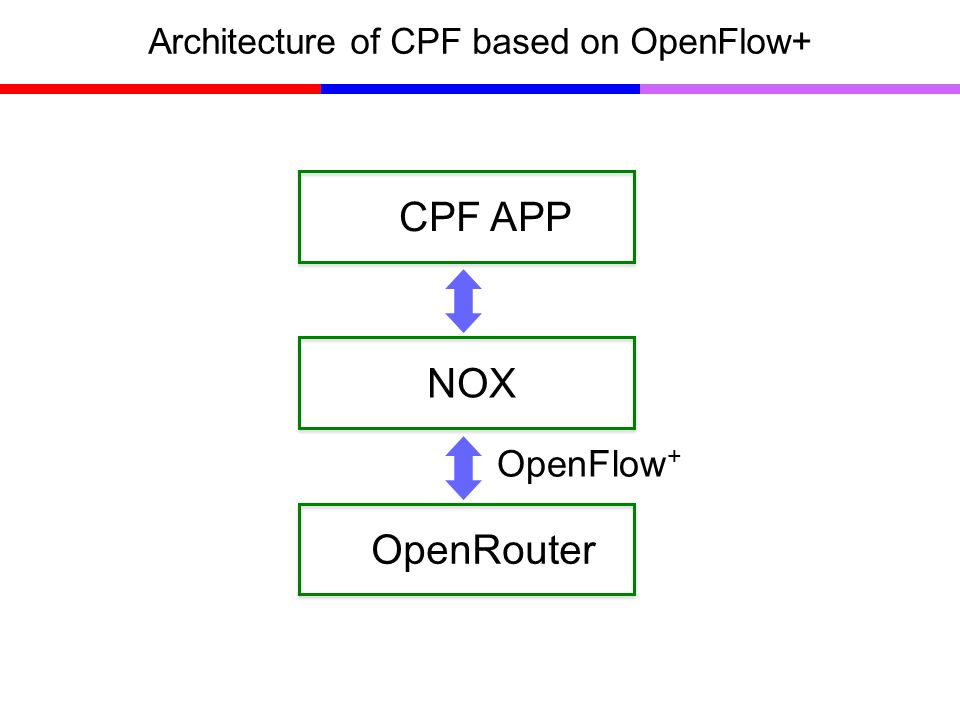 Architecture of CPF based on OpenFlow+ OpenRouter NOX CPF APP OpenFlow +