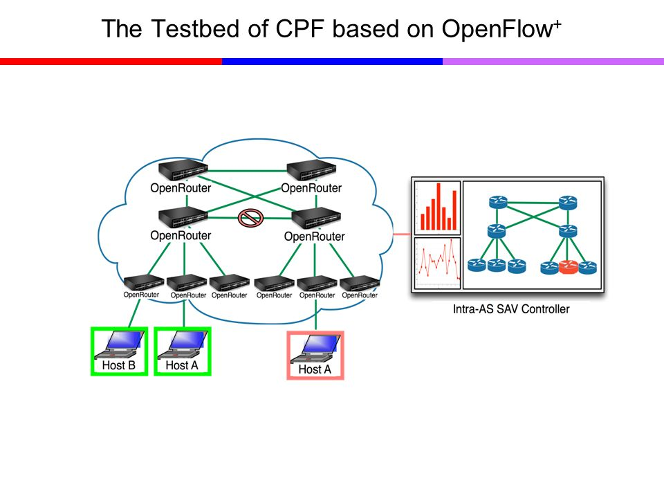 The Testbed of CPF based on OpenFlow +