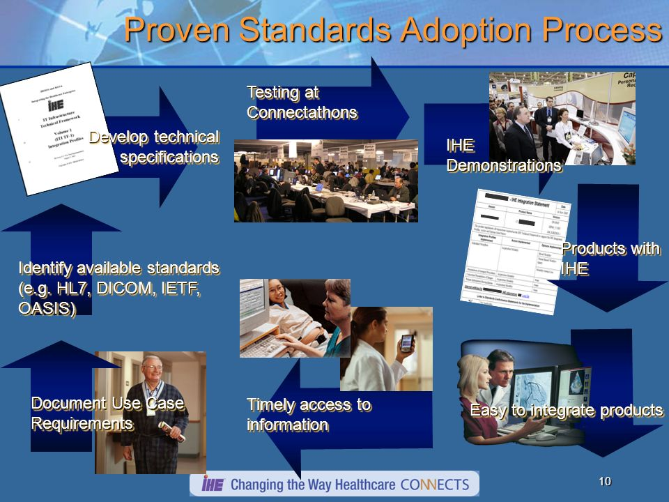 10 Proven Standards Adoption Process Document Use Case Requirements Identify available standards (e.g.