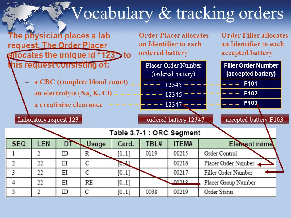 Vocabulary & tracking orders –a CBC (complete blood count) –an electrolyte (Na, K, Cl) –a creatinine clearance Order Placer allocates an Identifier to each ordered battery Order Filler allocates an Identifier to each accepted battery The physician places a lab request.
