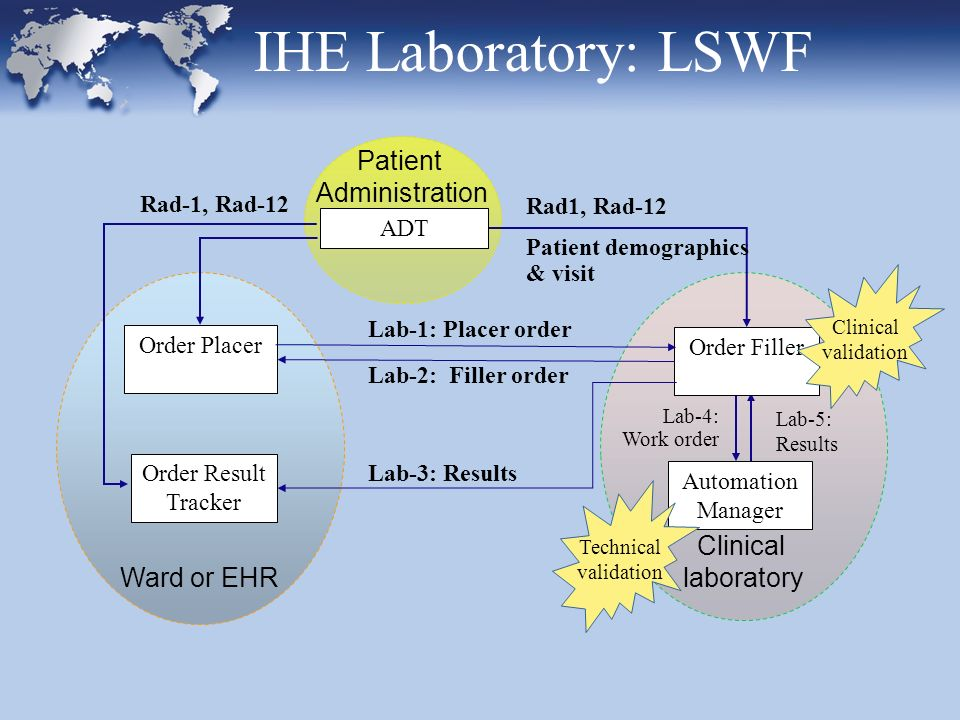 Patient Administration Clinical laboratory Ward or EHR Lab-1: Placer order Lab-2: Filler order Rad1, Rad-12 Patient demographics & visit Lab-5: Results Rad-1, Rad-12 Lab-3: Results Lab-4: Work order Order Result Tracker ADT Automation Manager Order Placer Order Filler IHE Laboratory: LSWF Clinical validation Technical validation