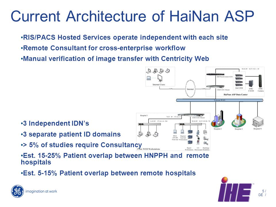 5 / GE / Current Architecture of HaiNan ASP RIS/PACS Hosted Services operate independent with each site Remote Consultant for cross-enterprise workflow Manual verification of image transfer with Centricity Web 3 Independent IDNs 3 separate patient ID domains > 5% of studies require Consultancy Est.