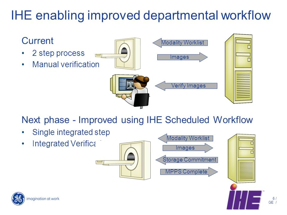 6 / GE / Current 2 step process Manual verification Next phase - Improved using IHE Scheduled Workflow Single integrated step Integrated Verification IHE enabling improved departmental workflow Modality Worklist Images Verify Images Modality Worklist Images Storage Commitment MPPS Complete