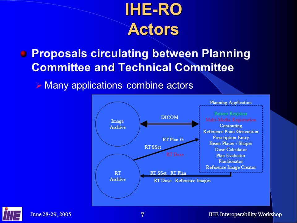 June 28-29, 2005IHE Interoperability Workshop 7 IHE-RO Actors Proposals circulating between Planning Committee and Technical Committee Many applications combine actors Image Archive RT Archive Patient Registrar Multi-Media Registration Contouring Reference Point Generation Prescription Entry Beam Placer / Shaper Dose Calculator Plan Evaluator Fractionator Reference Image Creator Planning Application RT SSet RT Plan G RT SSet RT Plan RT Dose Reference Images RT Dose DICOM