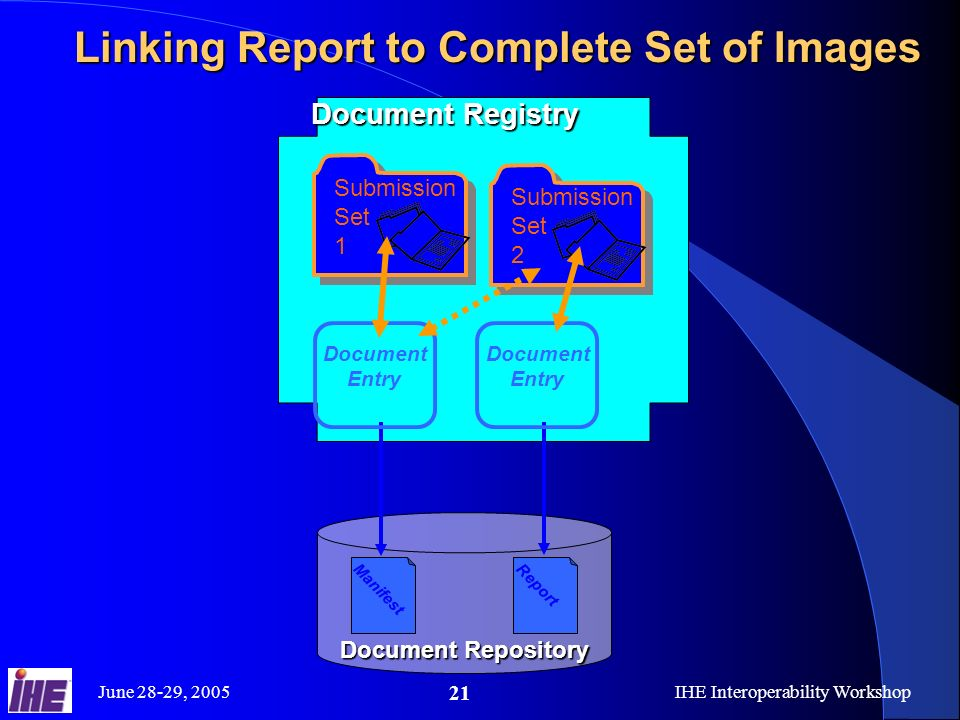 June 28-29, 2005IHE Interoperability Workshop 21 Linking Report to Complete Set of Images Document Repository Document Registry Manifest Document Entry Submission Set 1 Report Document Entry Submission Set 2