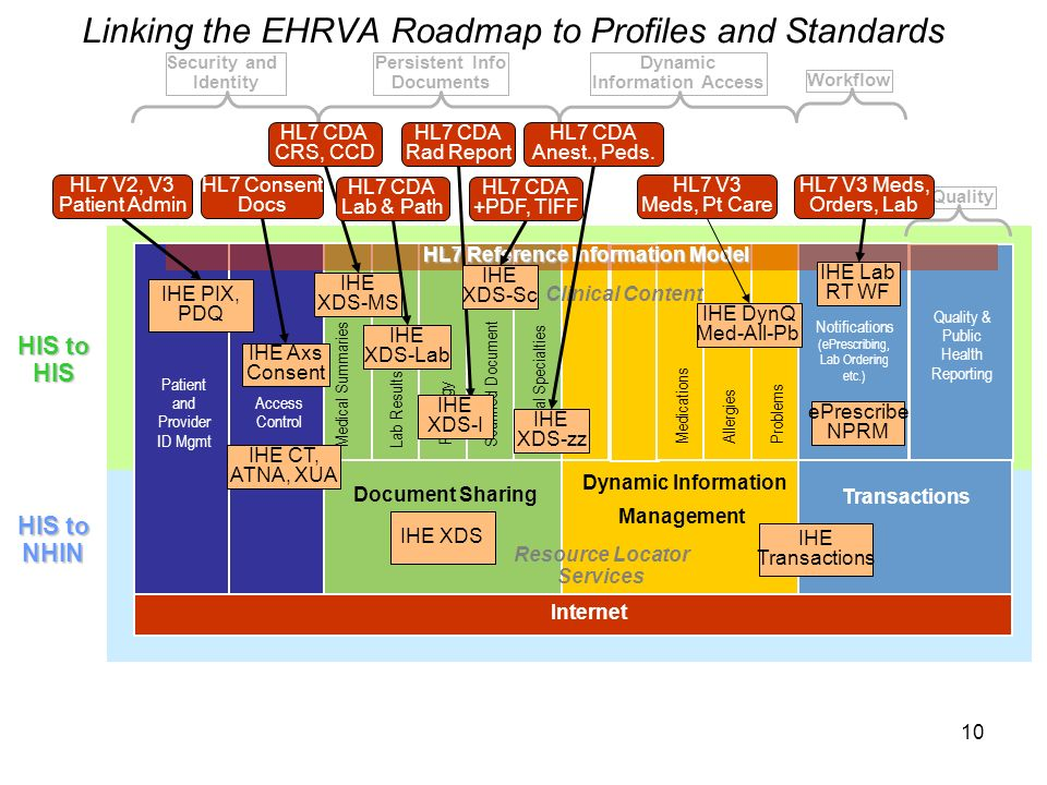 10 Linking the EHRVA Roadmap to Profiles and Standards Internet HIS to HIS Document Sharing Dynamic Information Management Transactions Clinical Content Resource Locator Services Security and Identity Persistent Info Documents Dynamic Information Access Workflow Quality Patient and Provider ID Mgmt Access Control Medical SummariesLab Results Radiology MedicationsAllergiesProblems Notifications (ePrescribing, Lab Ordering etc.) Quality & Public Health Reporting HIS to NHIN Scanned Document Clinical Specialties HL7 Reference Information Model IHE CT, ATNA, XUA IHE PIX, PDQ HL7 V2, V3 Patient Admin HL7 Consent Docs IHE Axs Consent IHE XDS IHE XDS-MS HL7 CDA CRS, CCD HL7 CDA Lab & Path HL7 CDA Rad Report HL7 CDA +PDF, TIFF HL7 CDA Anest., Peds.