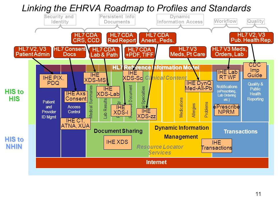 11 Linking the EHRVA Roadmap to Profiles and Standards Internet HIS to HIS Document Sharing Dynamic Information Management Transactions Clinical Content Resource Locator Services Security and Identity Persistent Info Documents Dynamic Information Access WorkflowQuality Patient and Provider ID Mgmt Access Control Medical SummariesLab Results Radiology MedicationsAllergiesProblems Notifications (ePrescribing, Lab Ordering etc.) Quality & Public Health Reporting HIS to NHIN Scanned Document Clinical Specialties HL7 Reference Information Model IHE CT, ATNA, XUA IHE PIX, PDQ HL7 V2, V3 Patient Admin HL7 Consent Docs IHE Axs Consent IHE XDS IHE XDS-MS HL7 CDA CRS, CCD HL7 CDA Lab & Path HL7 CDA Rad Report HL7 CDA +PDF, TIFF HL7 CDA Anest., Peds.