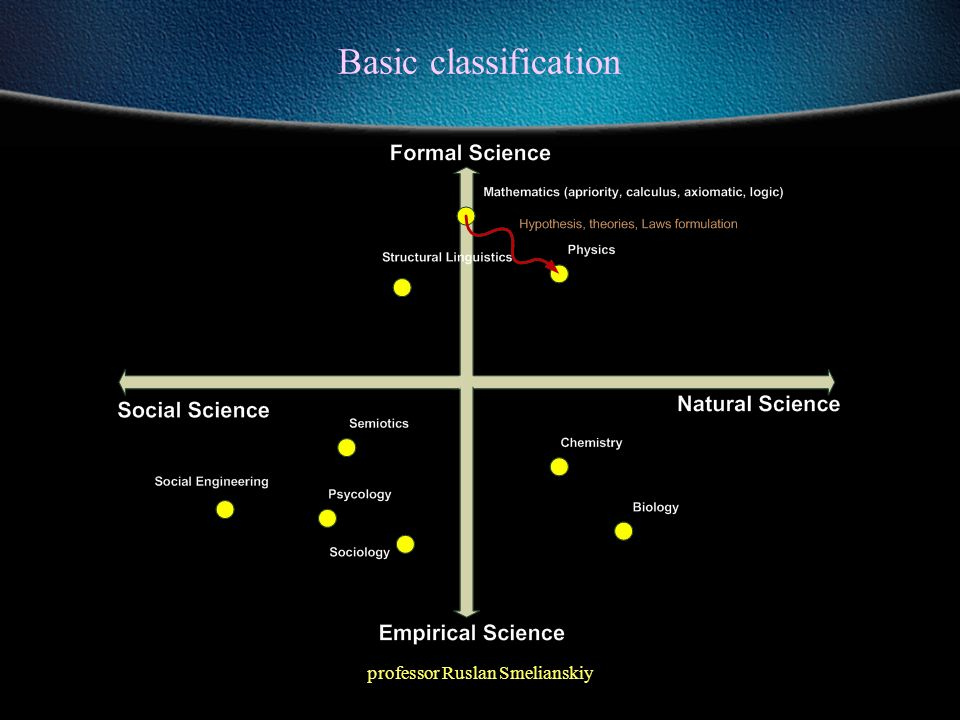 professor Ruslan Smelianskiy Basic classification