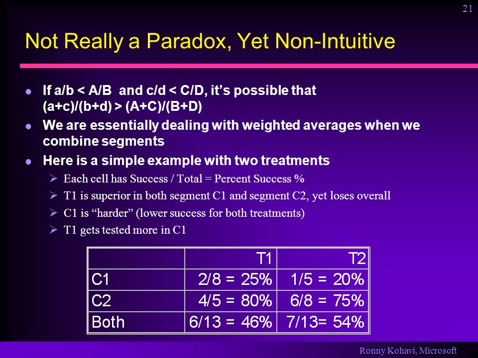 Ronny Kohavi, Microsoft 21 Not Really a Paradox, Yet Non-Intuitive If a/b (A+C)/(B+D) We are essentially dealing with weighted averages when we combine segments Here is a simple example with two treatments Each cell has Success / Total = Percent Success % T1 is superior in both segment C1 and segment C2, yet loses overall C1 is harder (lower success for both treatments) T1 gets tested more in C1