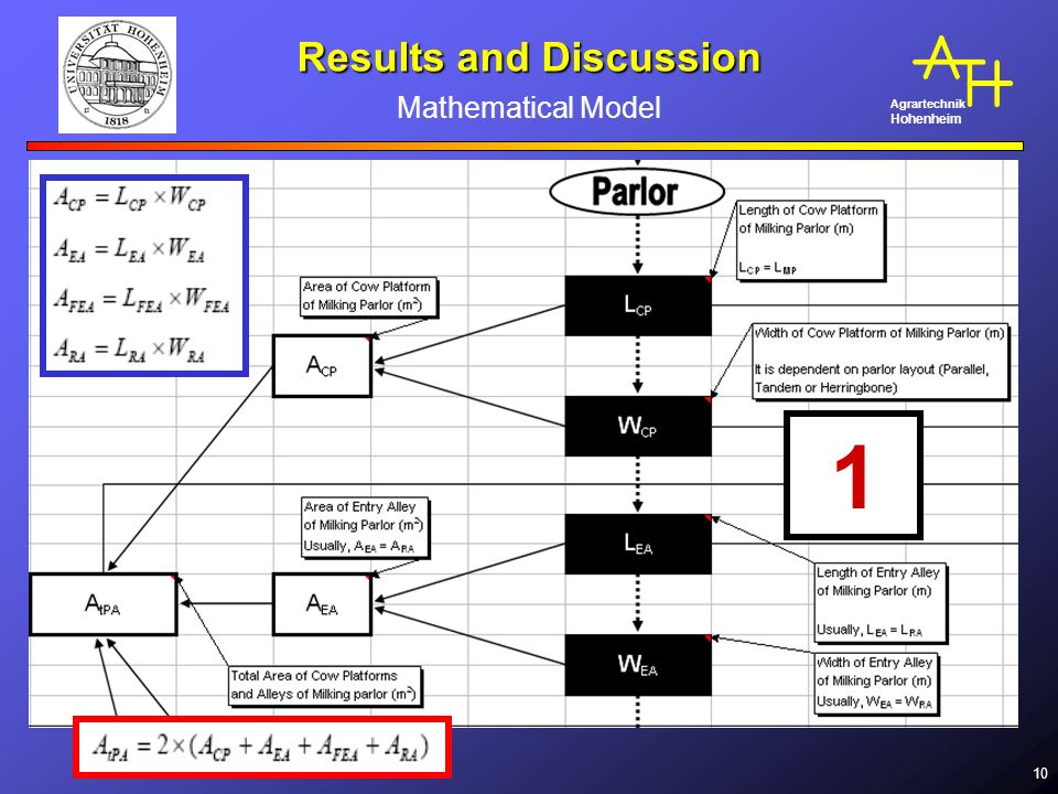 Agrartechnik Hohenheim 10 Results and Discussion Mathematical Model 1