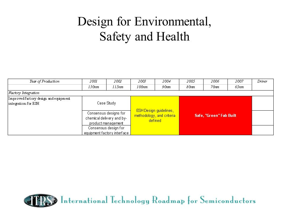 Design for Environmental, Safety and Health