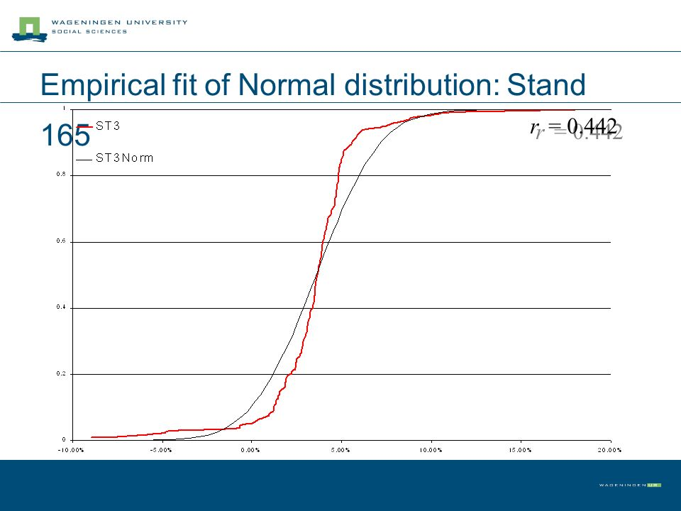 r = 0.442 Empirical fit of Normal distribution: Stand 165