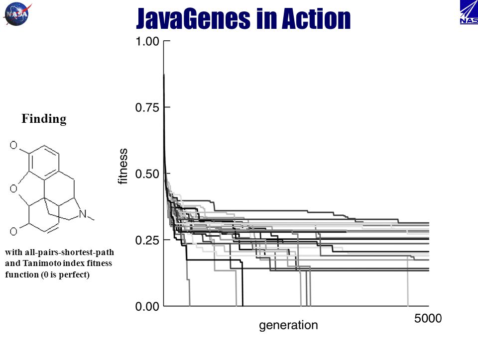 JavaGenes in Action Finding with all-pairs-shortest-path and Tanimoto index fitness function (0 is perfect)