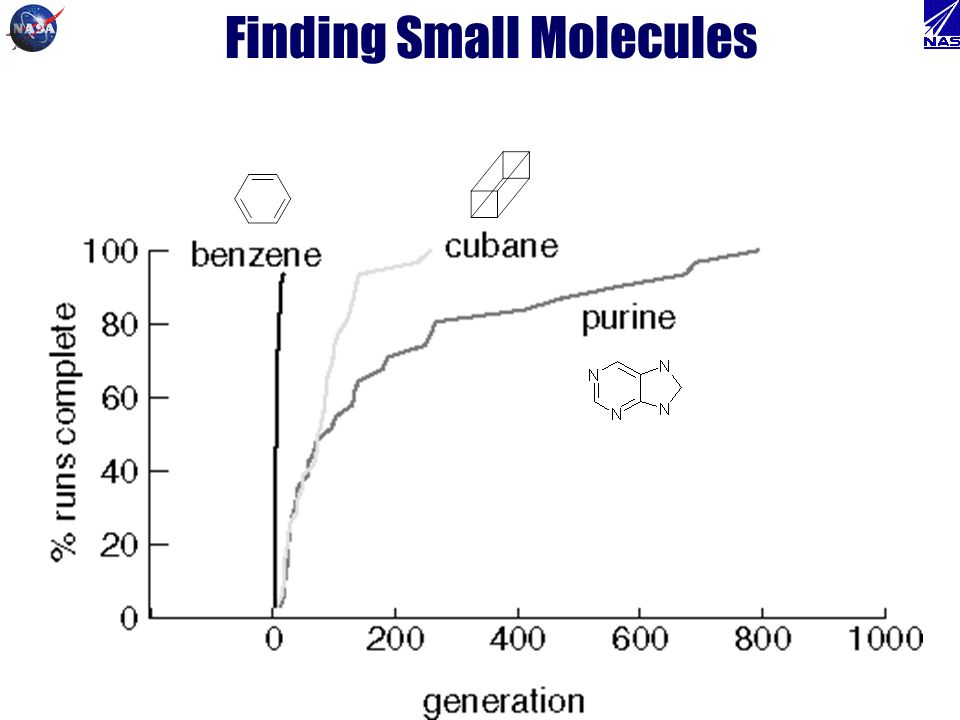 Finding Small Molecules