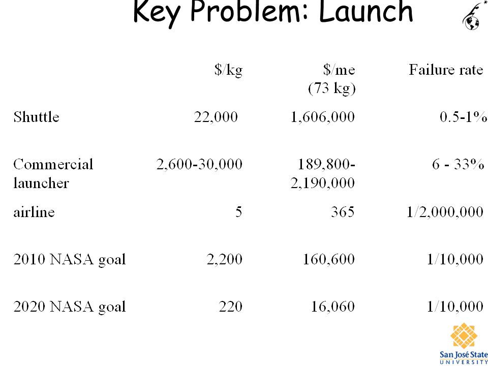 Key Problem: Launch