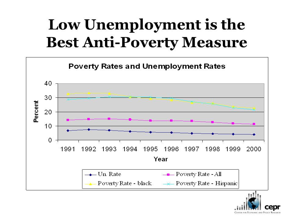 Low Unemployment is the Best Anti-Poverty Measure