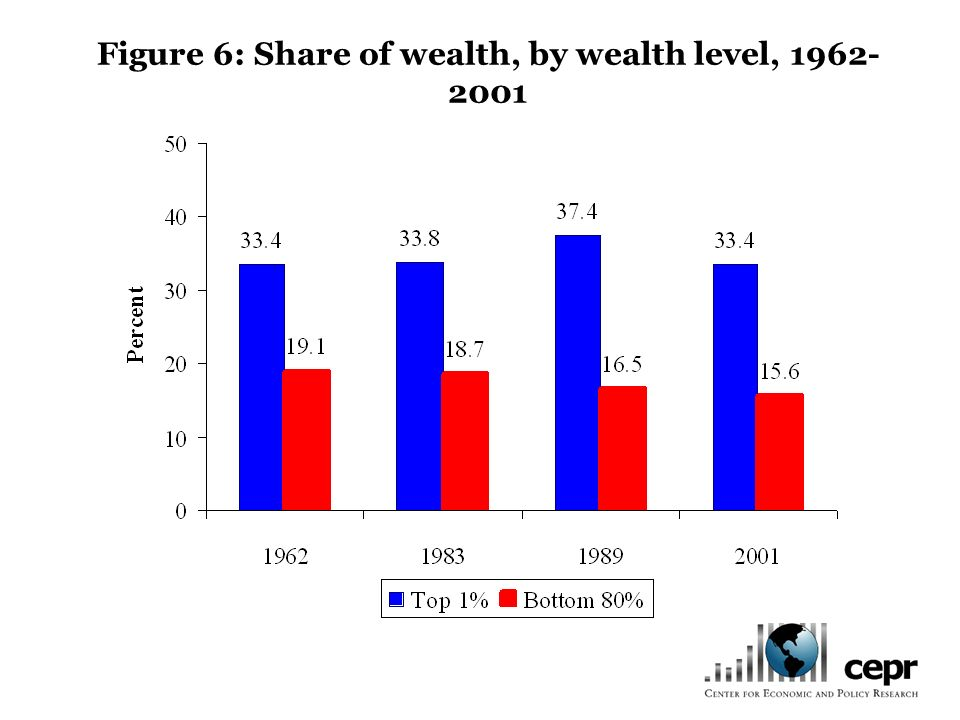Figure 6: Share of wealth, by wealth level, 1962- 2001