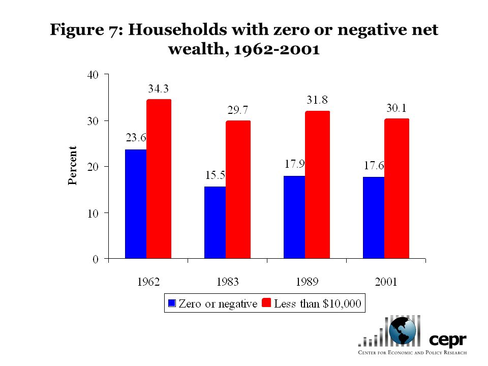 Figure 7: Households with zero or negative net wealth, 1962-2001