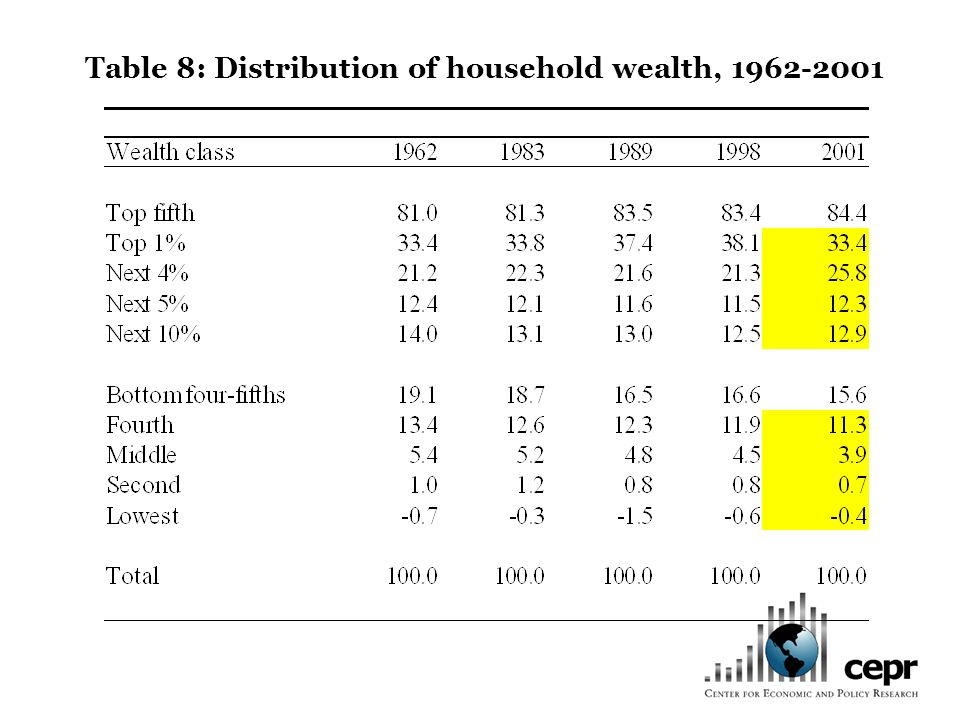 Table 8: Distribution of household wealth, 1962-2001