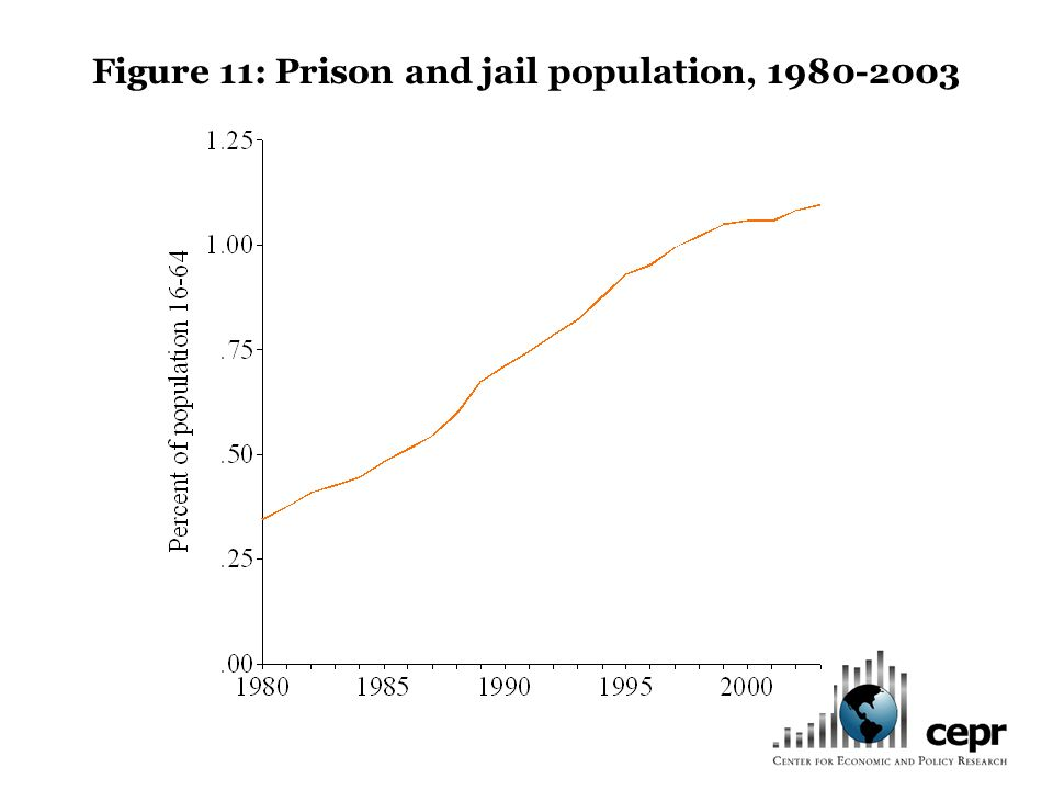 Figure 11: Prison and jail population, 1980-2003
