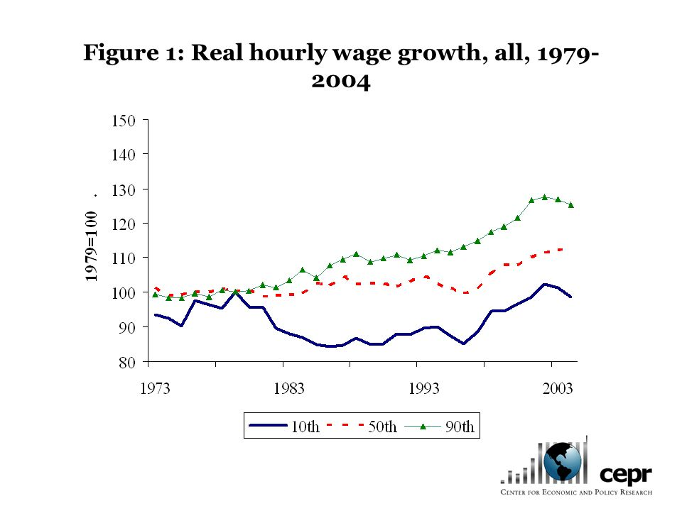 Figure 1: Real hourly wage growth, all, 1979- 2004