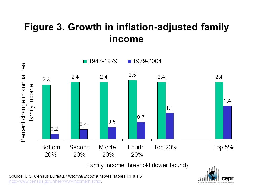 Figure 3. Growth in inflation-adjusted family income Source: U.S.