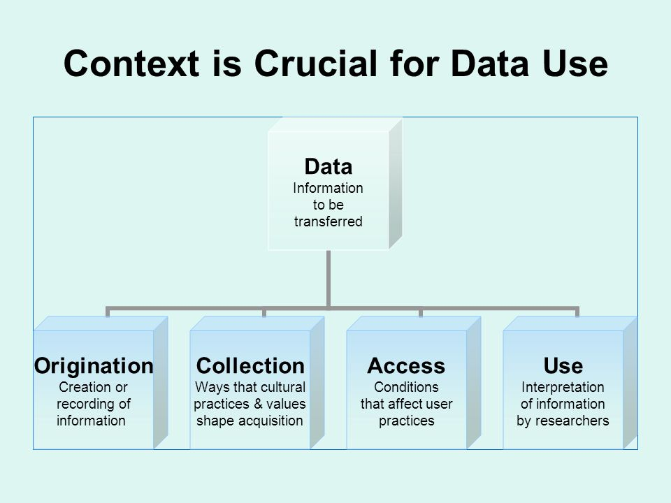 Context is Crucial for Data Use Data Information to be transferred Origination Creation or recording of information Collection Ways that cultural practices & values shape acquisition Access Conditions that affect user practices Use Interpretation of information by researchers