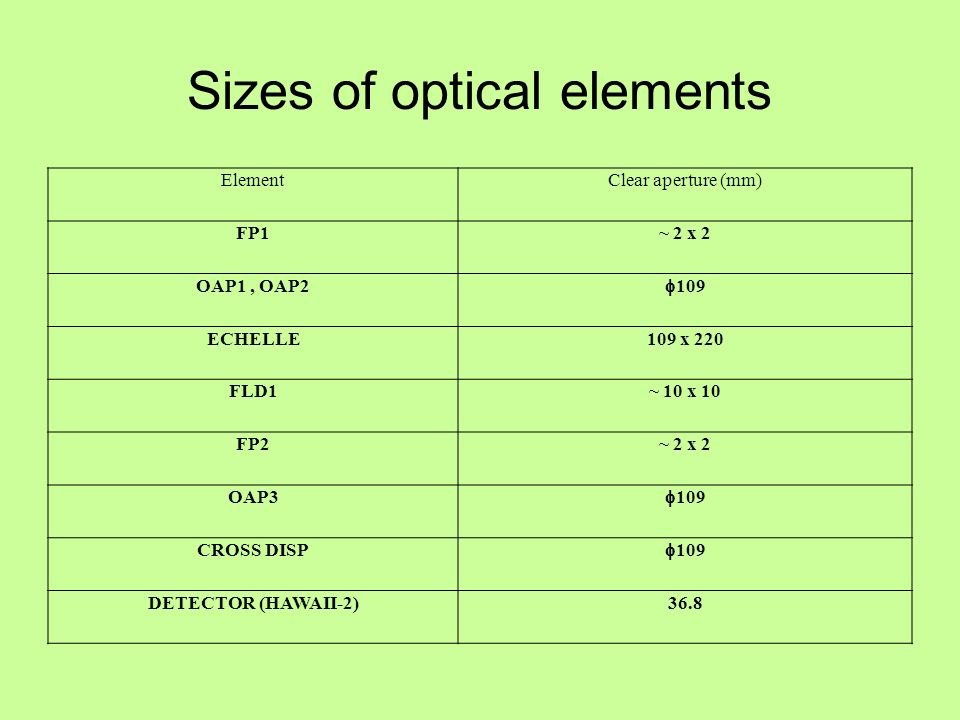 Sizes of optical elements ElementClear aperture (mm) FP1~ 2 x 2 OAP1, OAP2 109 ECHELLE109 x 220 FLD1~ 10 x 10 FP2~ 2 x 2 OAP3 109 CROSS DISP 109 DETECTOR (HAWAII-2)36.8