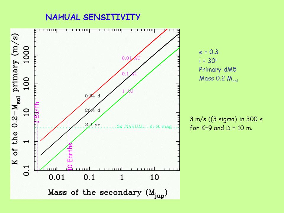 NAHUAL SENSITIVITY e = 0.3 i = 30 o Primary dM5 Mass 0.2 M sol 3 m/s ((3 sigma) in 300 s for K=9 and D = 10 m.