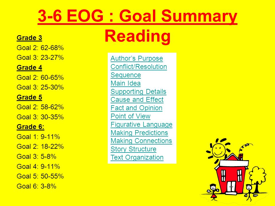 3-6 EOG : Goal Summary Reading Grade 3 Goal 2: 62-68% Goal 3: 23-27% Grade 4 Goal 2: 60-65% Goal 3: 25-30% Grade 5 Goal 2: 58-62% Goal 3: 30-35% Grade 6: Goal 1: 9-11% Goal 2: 18-22% Goal 3: 5-8% Goal 4: 9-11% Goal 5: 50-55% Goal 6: 3-8% Authors Purpose Conflict/Resolution Sequence Main Idea Supporting Details Cause and Effect Fact and Opinion Point of View Figurative Language Making Predictions Making Connections Story Structure Text Organization