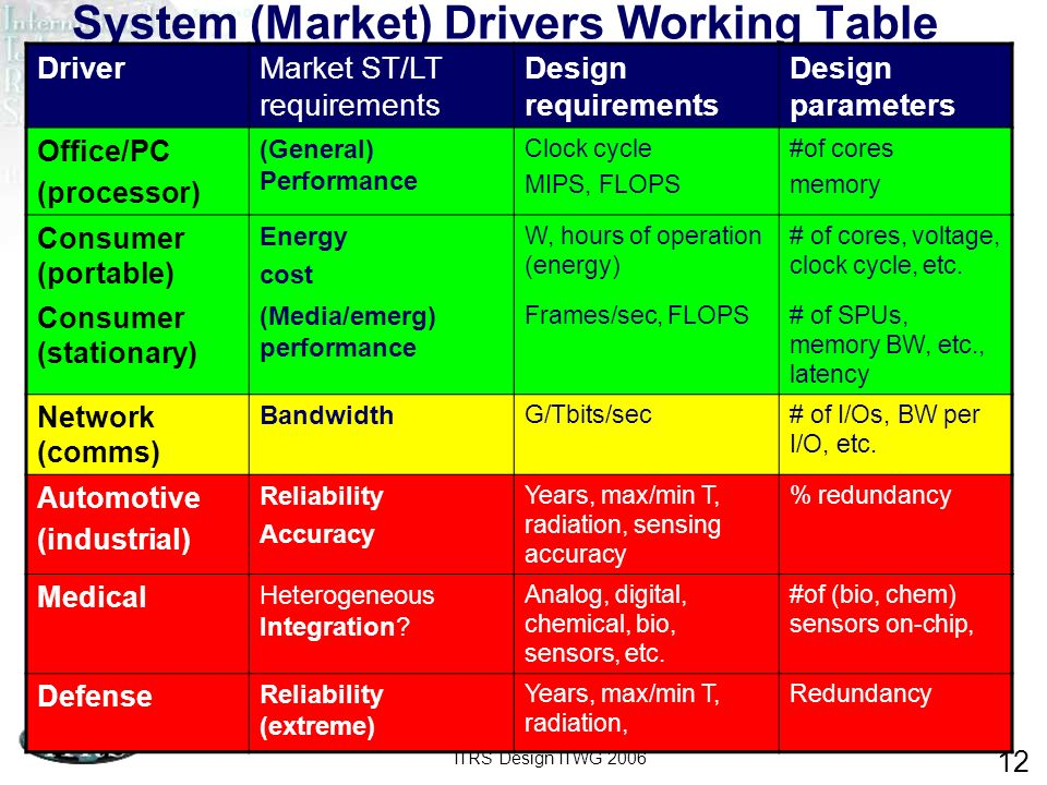 ITRS Design ITWG 2006 12 System (Market) Drivers Working Table DriverMarket ST/LT requirements Design requirements Design parameters Office/PC (processor) (General) Performance Clock cycle MIPS, FLOPS #of cores memory Consumer (portable) Energy cost W, hours of operation (energy) # of cores, voltage, clock cycle, etc.