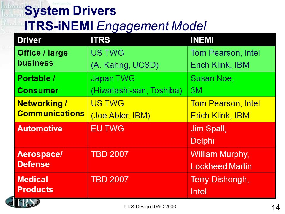 ITRS Design ITWG 2006 14 System Drivers ITRS-iNEMI Engagement Model DriverITRSiNEMI Office / large business US TWG (A.