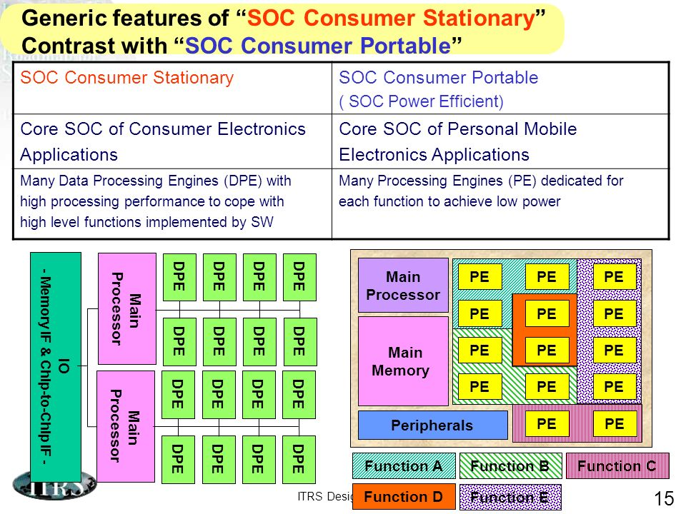 ITRS Design ITWG 2006 15 Generic features of SOC Consumer Stationary Contrast with SOC Consumer Portable SOC Consumer StationarySOC Consumer Portable ( SOC Power Efficient) Core SOC of Consumer Electronics Applications Core SOC of Personal Mobile Electronics Applications Many Data Processing Engines (DPE) with high processing performance to cope with high level functions implemented by SW Many Processing Engines (PE) dedicated for each function to achieve low power IO - Memory IF & Chip-to-Chip IF - Main Processor DPE Main Processor DPE Function A Function B Function C Function D Function E Main Memory PE Main Processor PE Peripherals