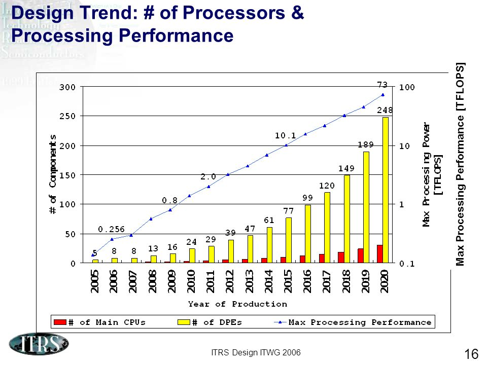 ITRS Design ITWG 2006 16 Design Trend: # of Processors & Processing Performance Max Processing Performance [TFLOPS]