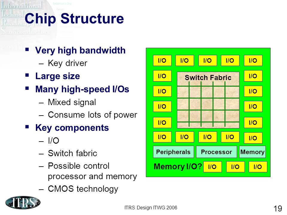 ITRS Design ITWG 2006 19 Chip Structure Very high bandwidth –Key driver Large size Many high-speed I/Os –Mixed signal –Consume lots of power Key components –I/O –Switch fabric –Possible control processor and memory –CMOS technology Switch Fabric Peripherals I/O ProcessorMemory I/O Memory I/O