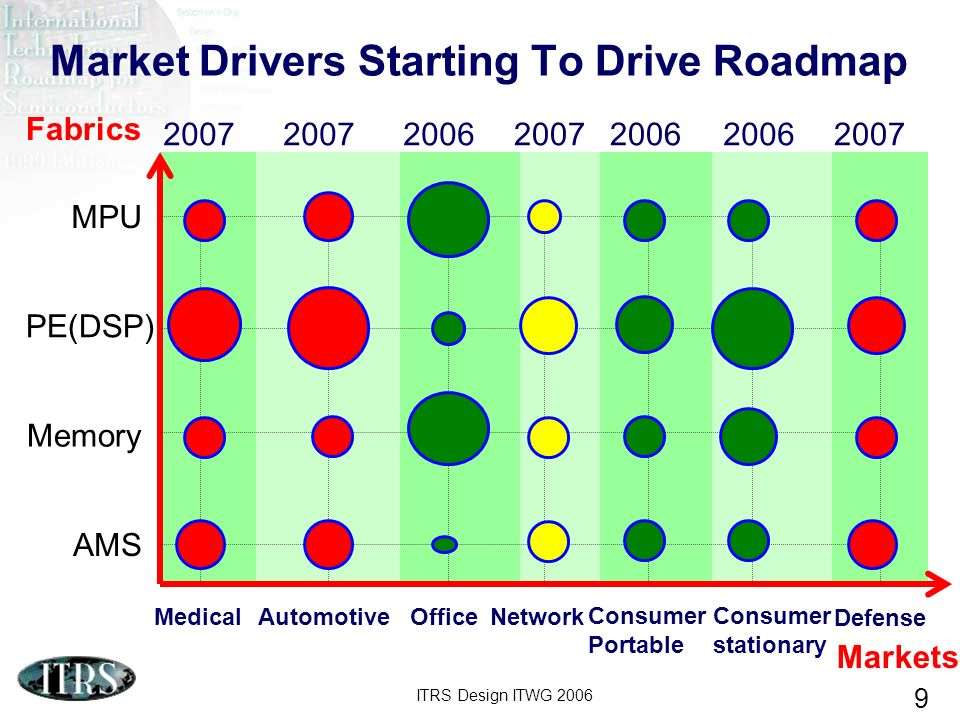 ITRS Design ITWG 2006 9 Market Drivers Starting To Drive Roadmap Network Consumer Portable Office Medical Automotive Consumer stationary Defense MPU PE(DSP) AMS Memory Fabrics Markets 200620072006 2007