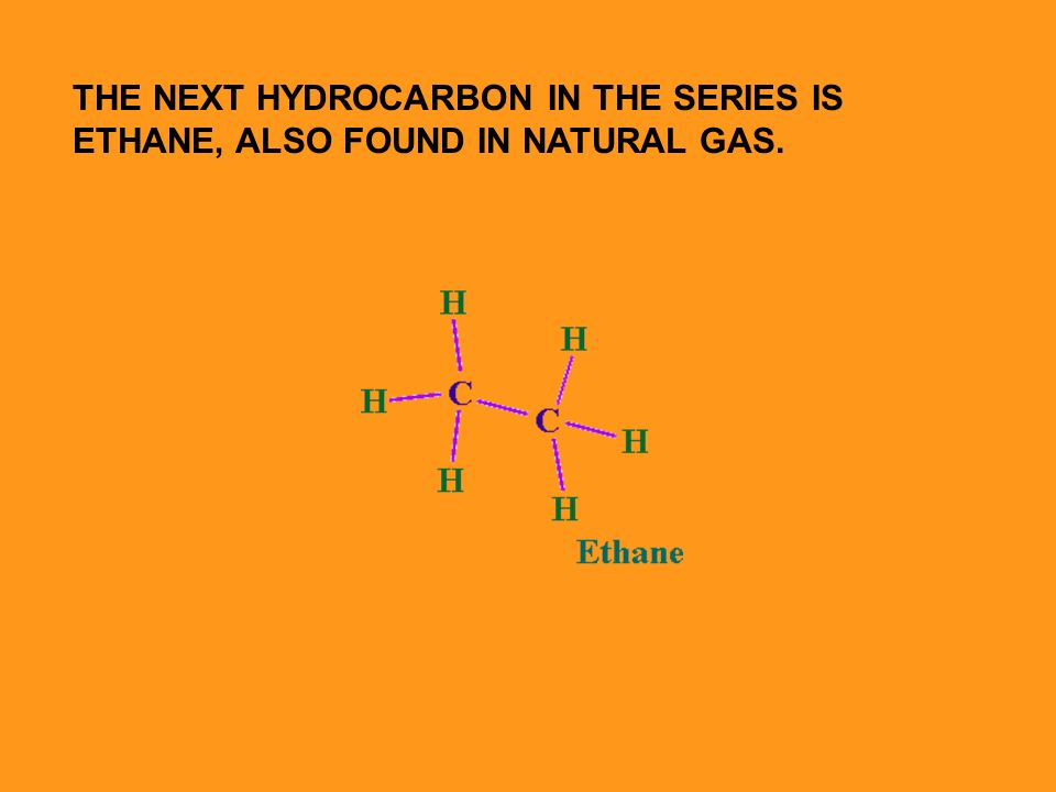THE NEXT HYDROCARBON IN THE SERIES IS ETHANE, ALSO FOUND IN NATURAL GAS.