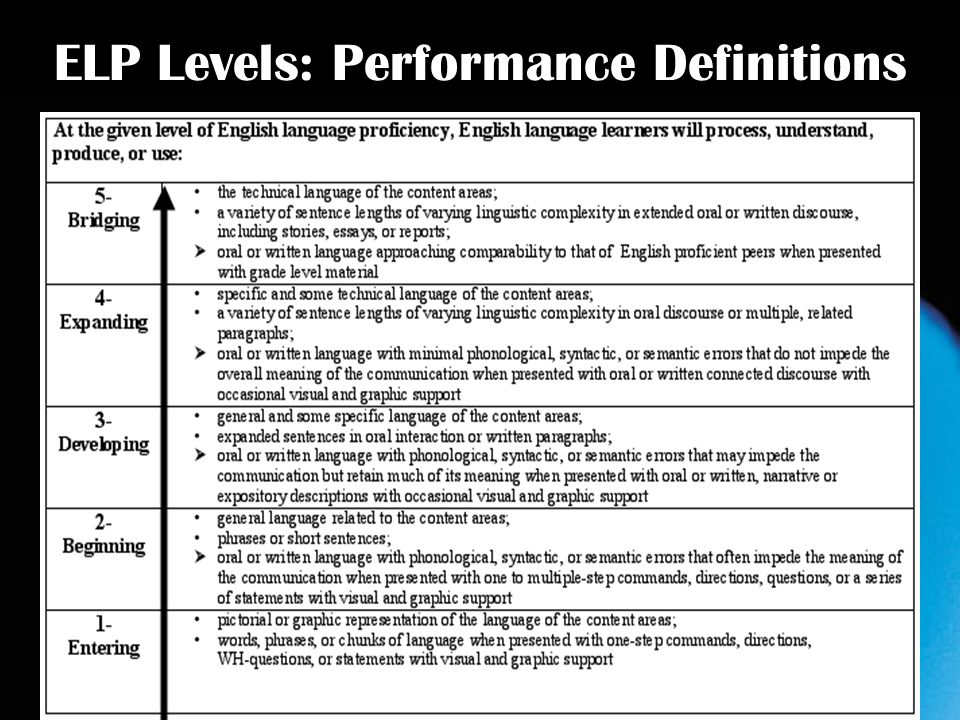 ELP Levels: Performance Definitions