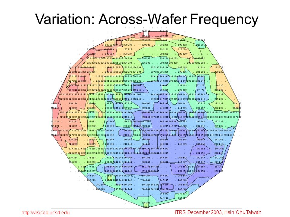 ITRS December 2003, Hsin-Chu Taiwan http://vlsicad.ucsd.edu Variation: Across-Wafer Frequency