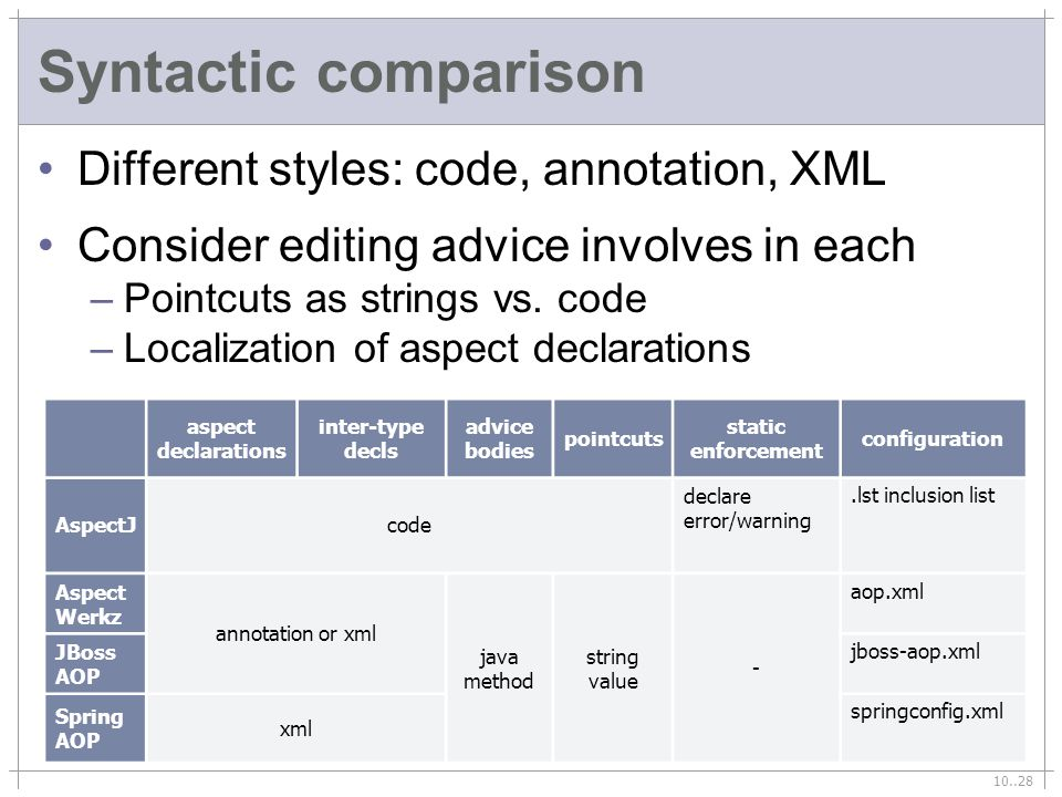 10..28 Syntactic comparison Different styles: code, annotation, XML Consider editing advice involves in each –Pointcuts as strings vs.