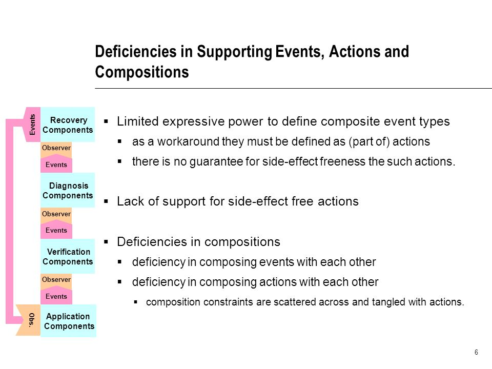 6 Deficiencies in Supporting Events, Actions and Compositions Limited expressive power to define composite event types as a workaround they must be defined as (part of) actions there is no guarantee for side-effect freeness the such actions.