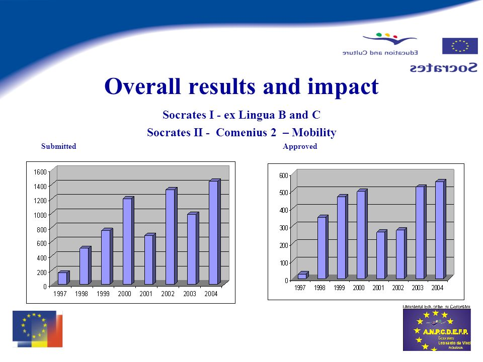 Overall results and impact Socrates I - ex Lingua B and C Socrates II - Comenius 2 – Mobility SubmittedApproved
