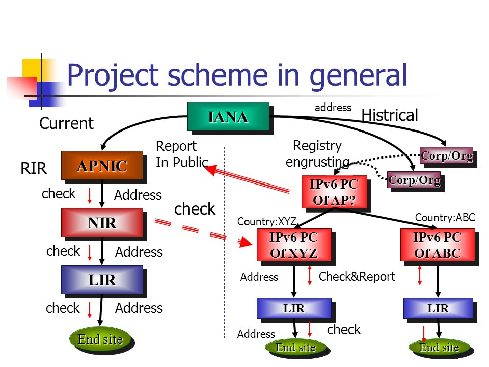 10 Project scheme in general APNICAPNIC Corp/OrgCorp/Org IANAIANA End site NIRNIR LIRLIR RIR Histrical Registry engrusting Current End site LIRLIR check Address check Address address Check&Report Report In Public check IPv6 PC Of XYZ IPv6 PC Of XYZ IPv6 PC Of AP.