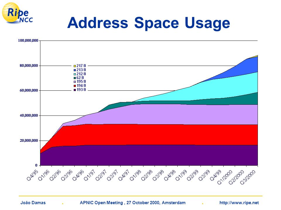 João Damas. APNIC Open Meeting, 27 October 2000, Amsterdam. http://www.ripe.net Address Space Usage