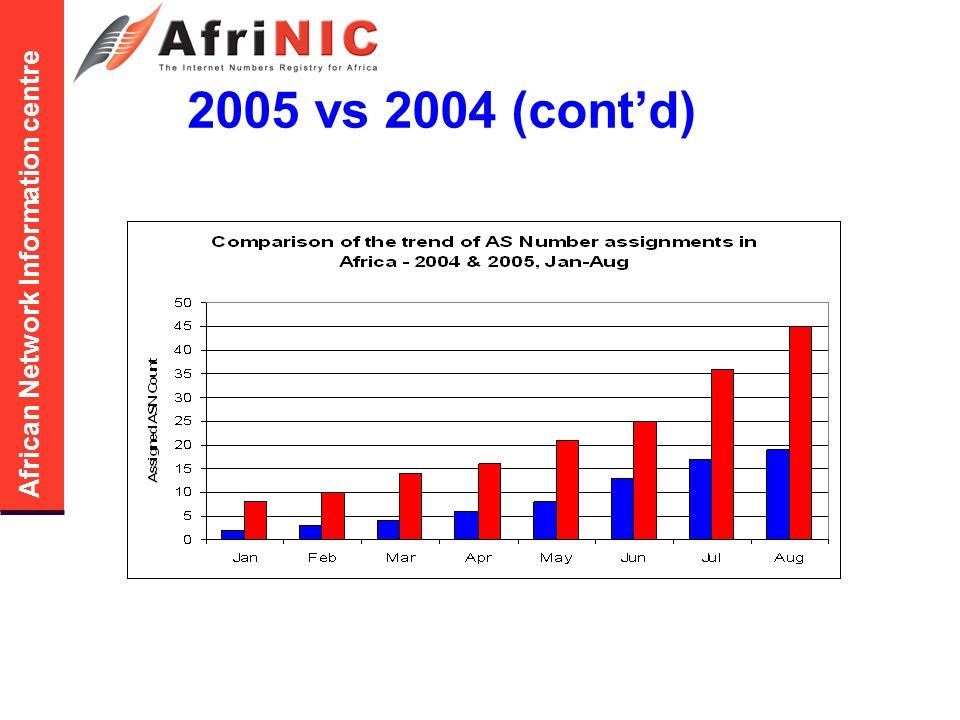 African Network Information centre 2005 vs 2004 (contd)