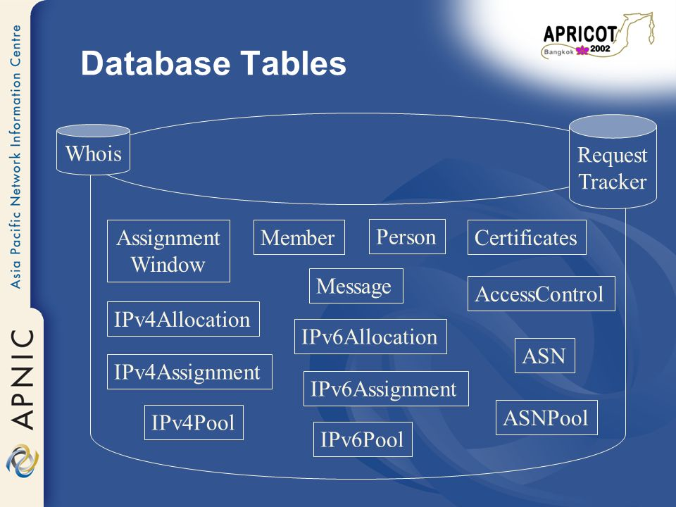 Database Tables Member IPv6Allocation ASN Assignment Window IPv4Allocation IPv4Assignment IPv6Assignment Person Certificates AccessControl Whois Request Tracker IPv4Pool IPv6Pool ASNPool Message