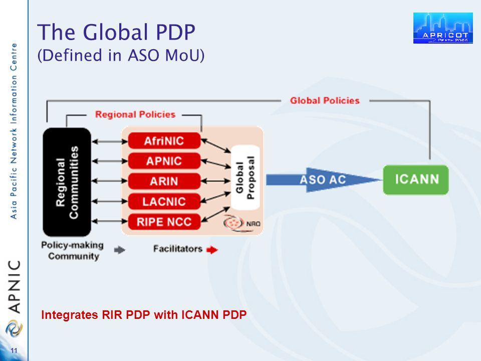 11 The Global PDP (Defined in ASO MoU) Integrates RIR PDP with ICANN PDP