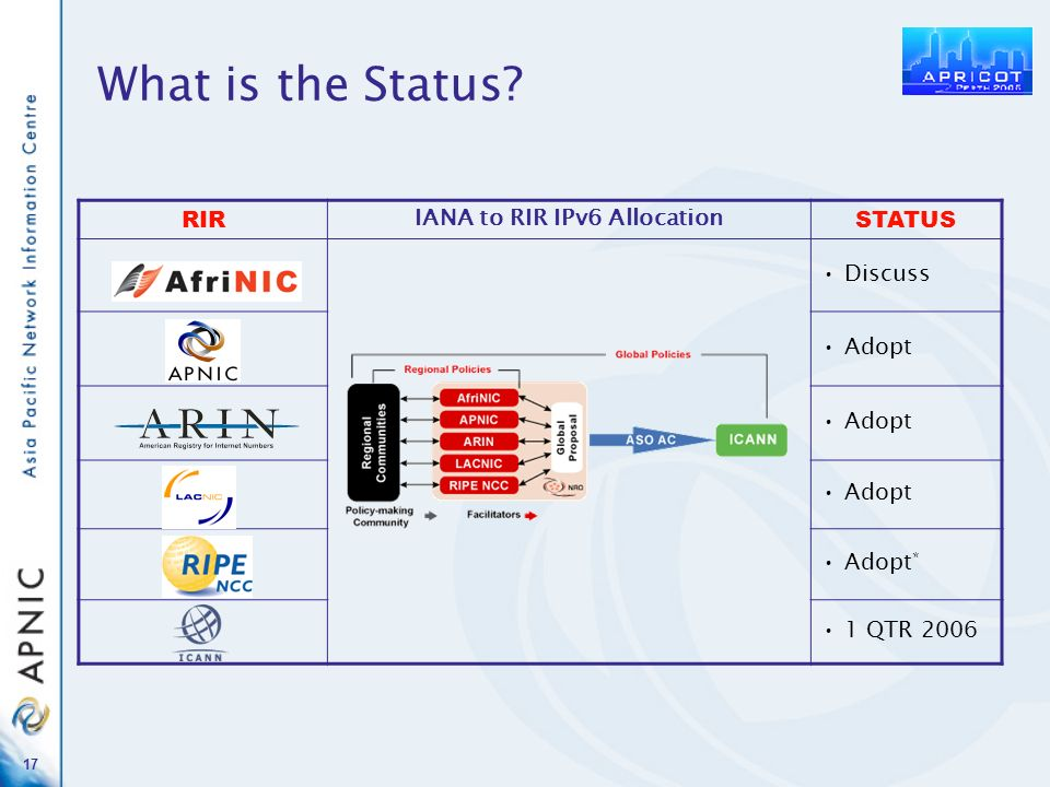 17 What is the Status RIR IANA to RIR IPv6 Allocation STATUS Discuss Adopt Adopt * 1 QTR 2006